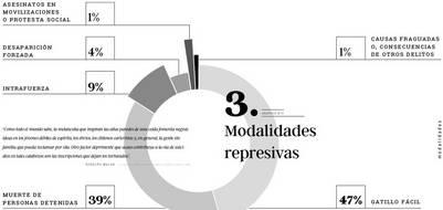 Modalidades represivas | Correpi