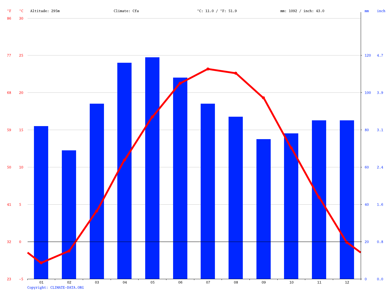 Russia Climate Average Temperature Weather By Month