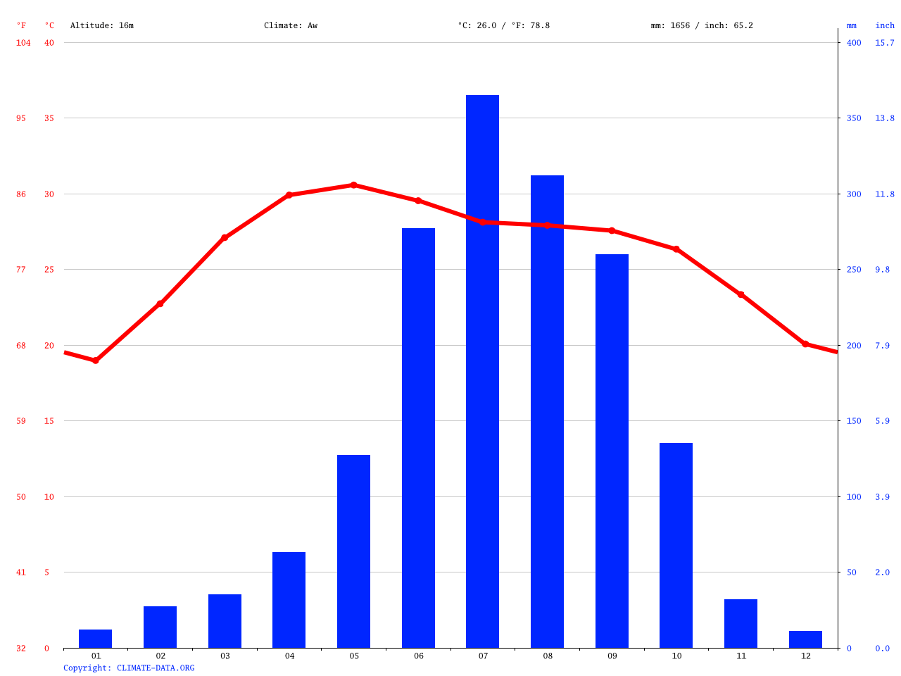 Kolkata Climate Average Temperature Weather By Month