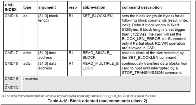 SD卡命令表class2