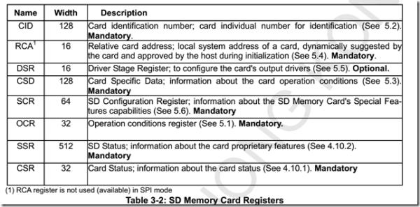 SD卡寄存器