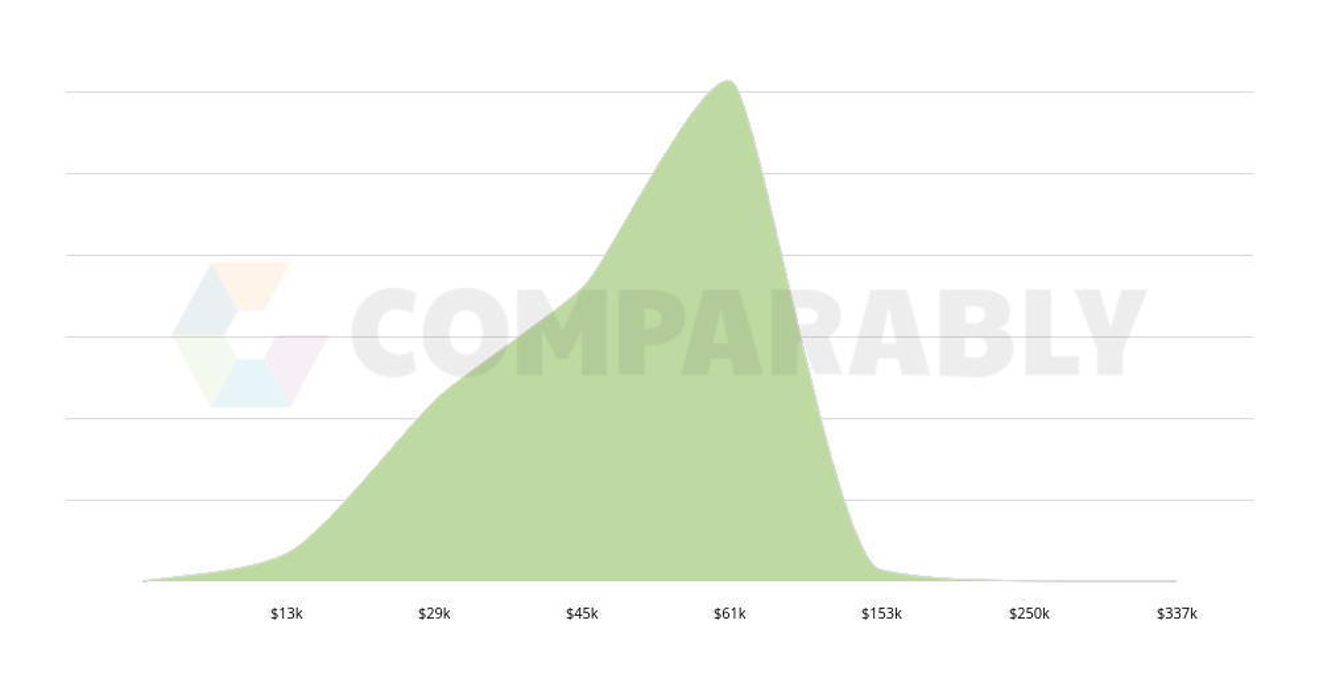 lighting designer salary comparably