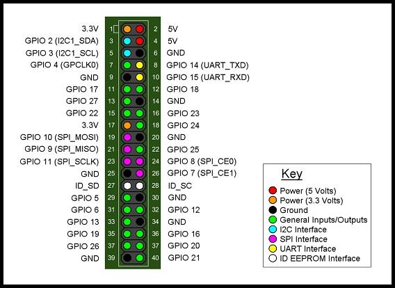 Raspberry Pi Model B vergleichbare Pins? (Pin, Roboter)