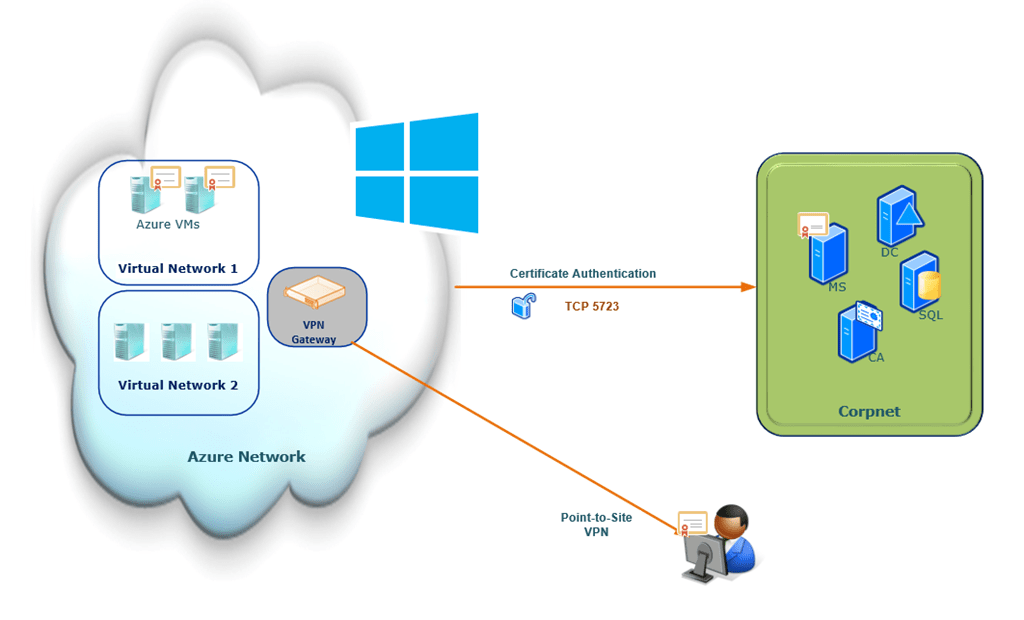 Monitoring Azure IaaS with OpsMgr 2012 - The basics - MrChiyo com