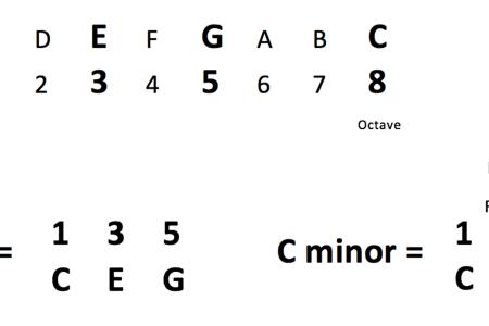 c sharp minor ukulele » Full HD Pictures [4K Ultra] | Full Wallpapers