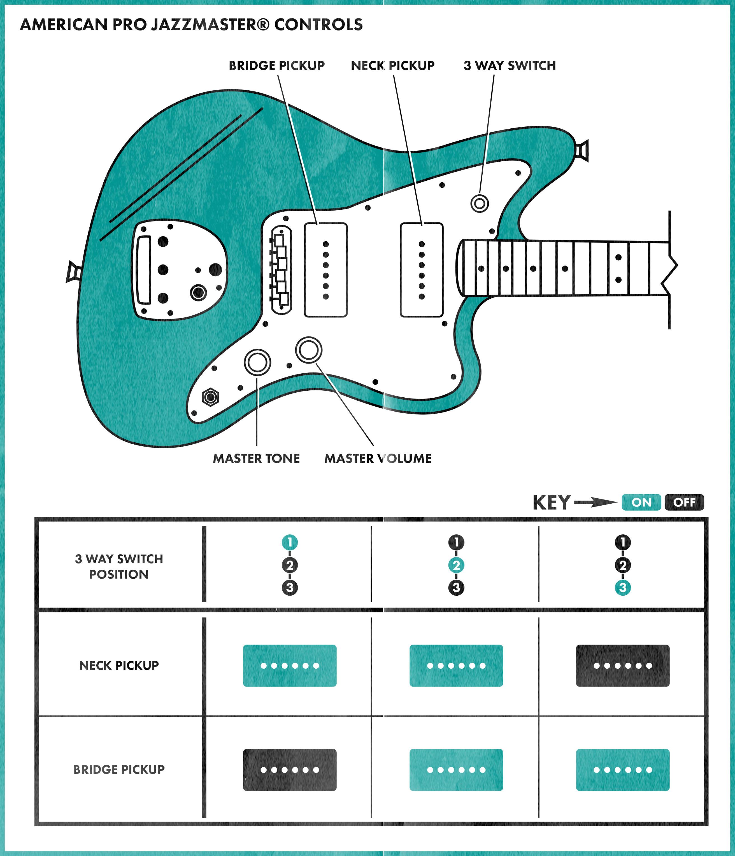 Astonishing Fender Jaguar Kurt Cobain Wiring Diagram Contemporary ...