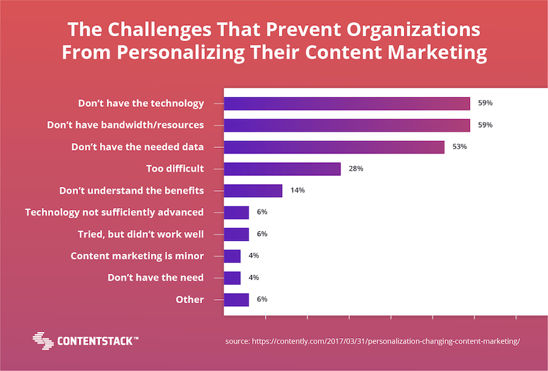 challenges-personalized-content-marketing-graph.png