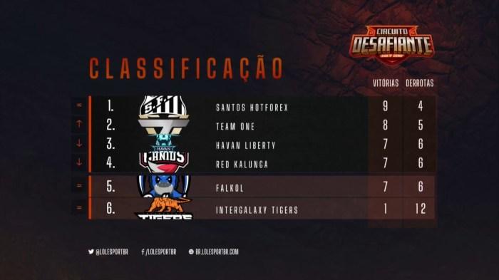 Circuito Desafiante – Intergalaxy Tigers conquista a sua primeira vitória!