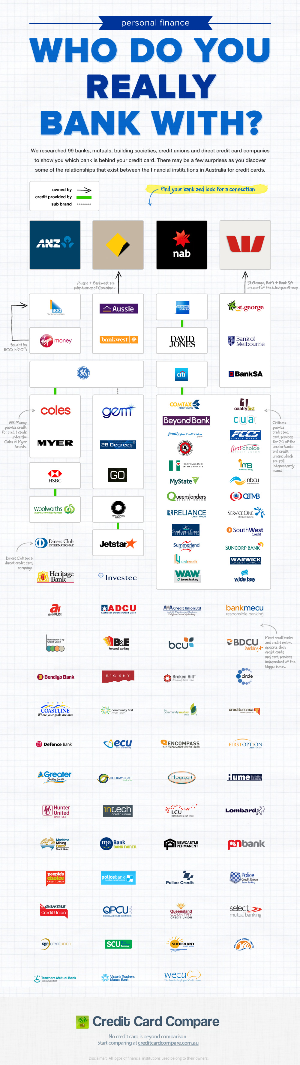 Who Do You Really Bank With? Infographic