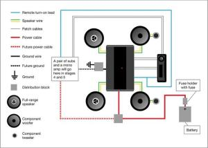 Planning a Car Stereo System in Stages and on a Budget