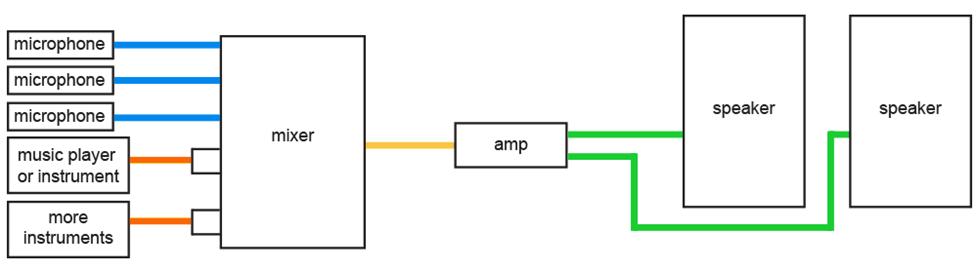 Pa System Wiring Diagram - free download wiring diagrams