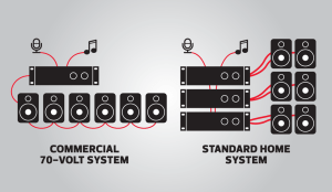 Intro to mercial audio systems