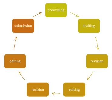 writingprocessisrecursive2
