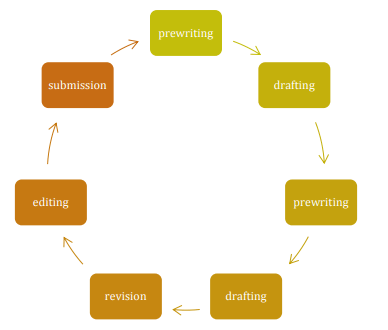 writingprocessisrecursive
