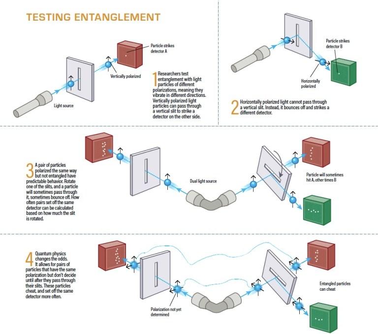Testing entanglement