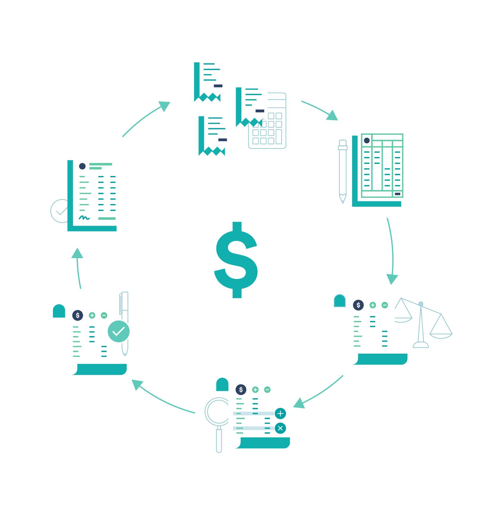 A Beginner S Guide To The Accounting Cycle