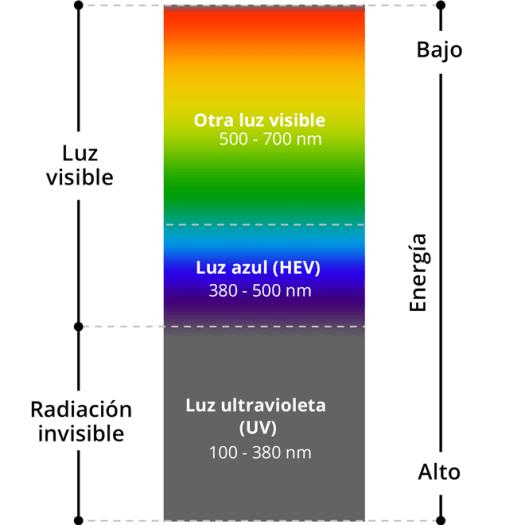 El espectro de luz