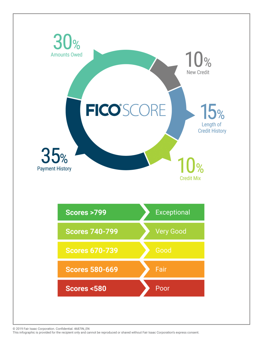 What is a good FICO® Score? | Vanderbilt Mortgage and Finance, Inc.
