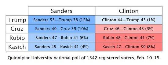 Q_Poll_Clinton_Bernie_vs_Rep_.jpg