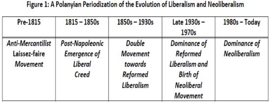Polanyi-Liberalism-Neoliberalism_1_.png