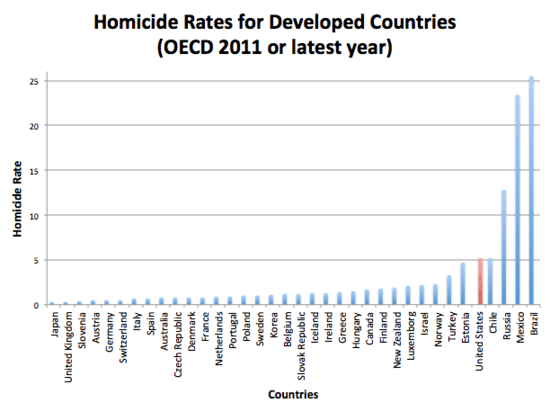 Homicide-Rates-for-Developed-Countries-OECD-2011-or-latest-year_1_.png
