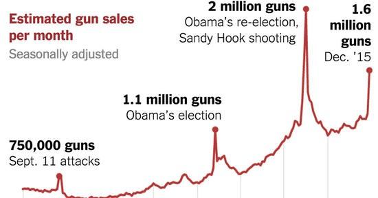 gun-sales-terrorism-obama-restrictions-1449710314128-facebookJumbo-v6_1_.jpg