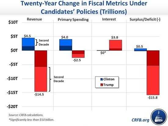 trump_debt_by_decade.jpg