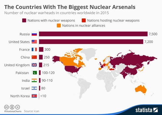 chartoftheday_3653_the_countries_with_the_biggest_nuclear_arsenals_n_1_.jpg
