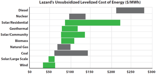 Lazard_Energy_Cost_Comparison.png