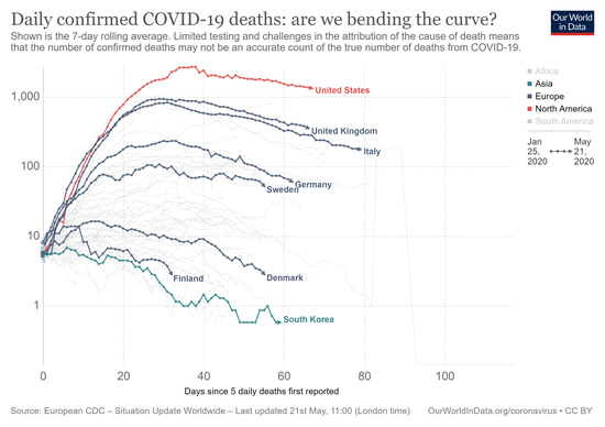 covid-confirmed-daily-deaths-epidemiological-trajectory.png