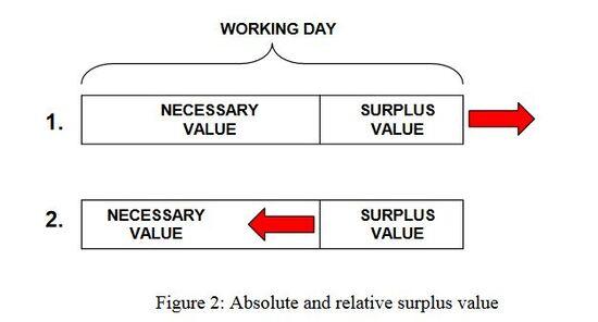 Figure-2-Absolute-and-relative-surplus-value1.jpg