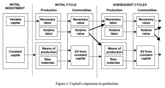 Figure-3-Capitals-expansion-in-production1.jpg