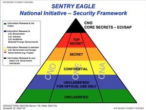 Die neue Dokumente stammen aus den Core Secrets, der obersten Geheimhaltungsstufe.
