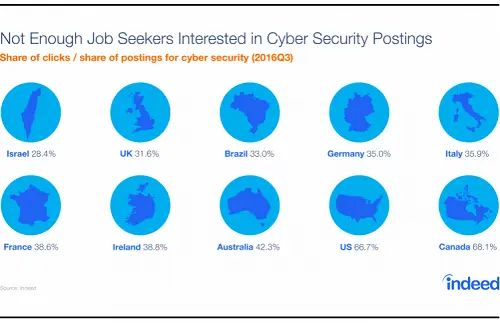 Today's Cyber Security Workforce Make