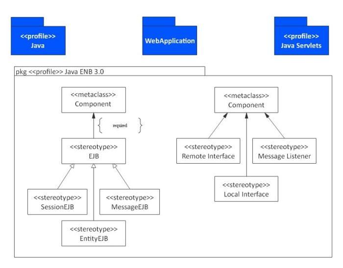 UML diagram types: Profile Diagram