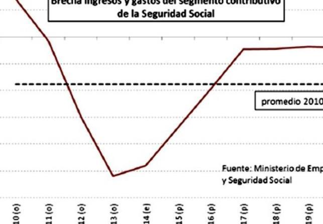 Fuente: Gráfico tomado del informe de la Autoridad Independiente para la Responsabilidad Fiscal