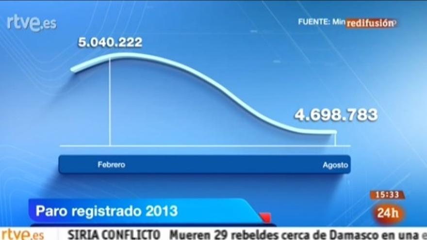 manipulación RTVE