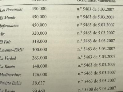 """Adjudicaciones del programa prensa escuela en marzo de 2007 a los periódicos valencianos (del libro """"El Secuestro de la Democracia"""")."""
