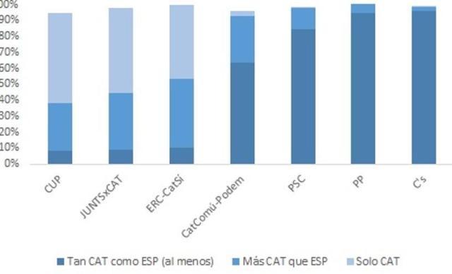 Elecciones al Parlamento de Cataluña 2017. Sentimiento de identidad nacional en los electorados potenciales (voto y simpatía en la encuesta del CIS) (Penadés/Piedras de Papel)