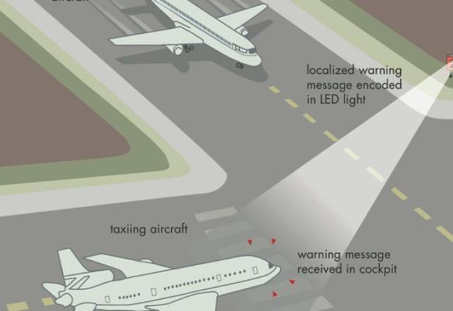 Li-Fi aviones
