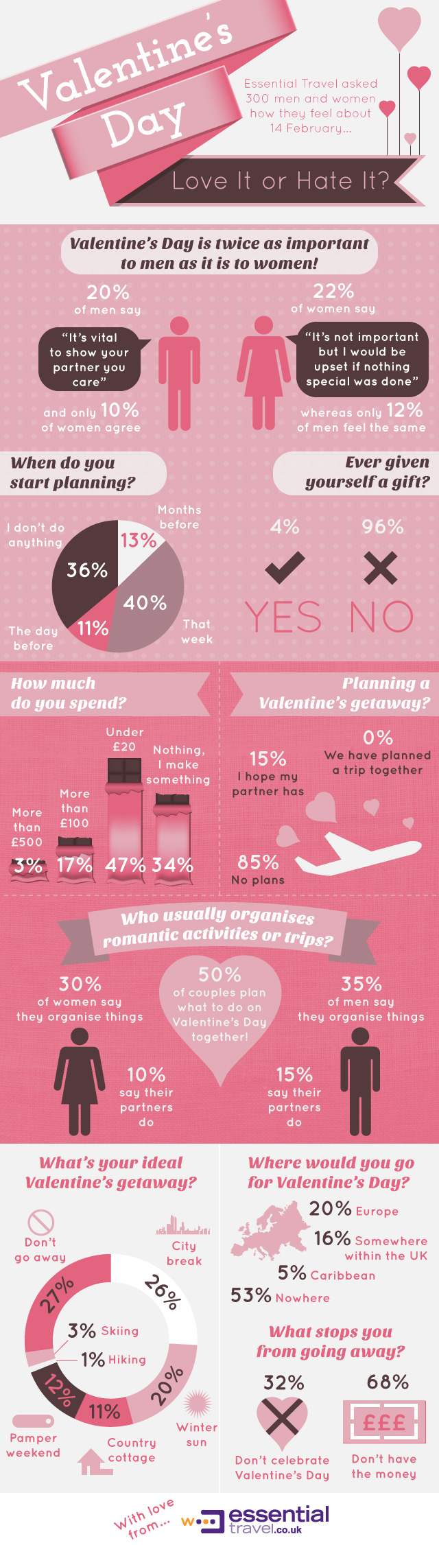 Valentine's Day - Love it or hate it?