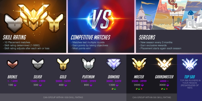 LadderRanking Questions Overwatch