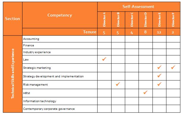 9 Basic Skills Assessment Examples PDF Examples