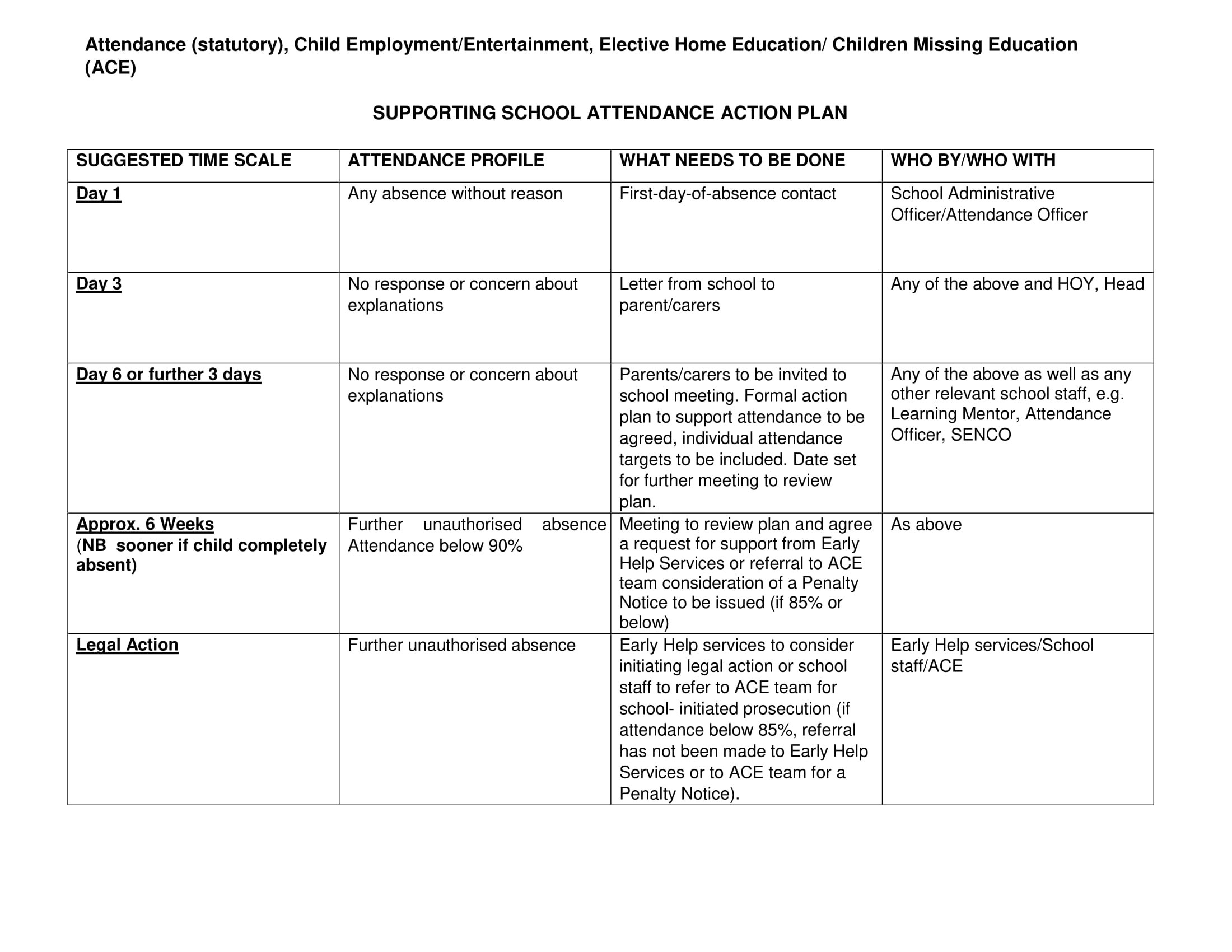Affordable Templates Teacher Action Plan For Improvement