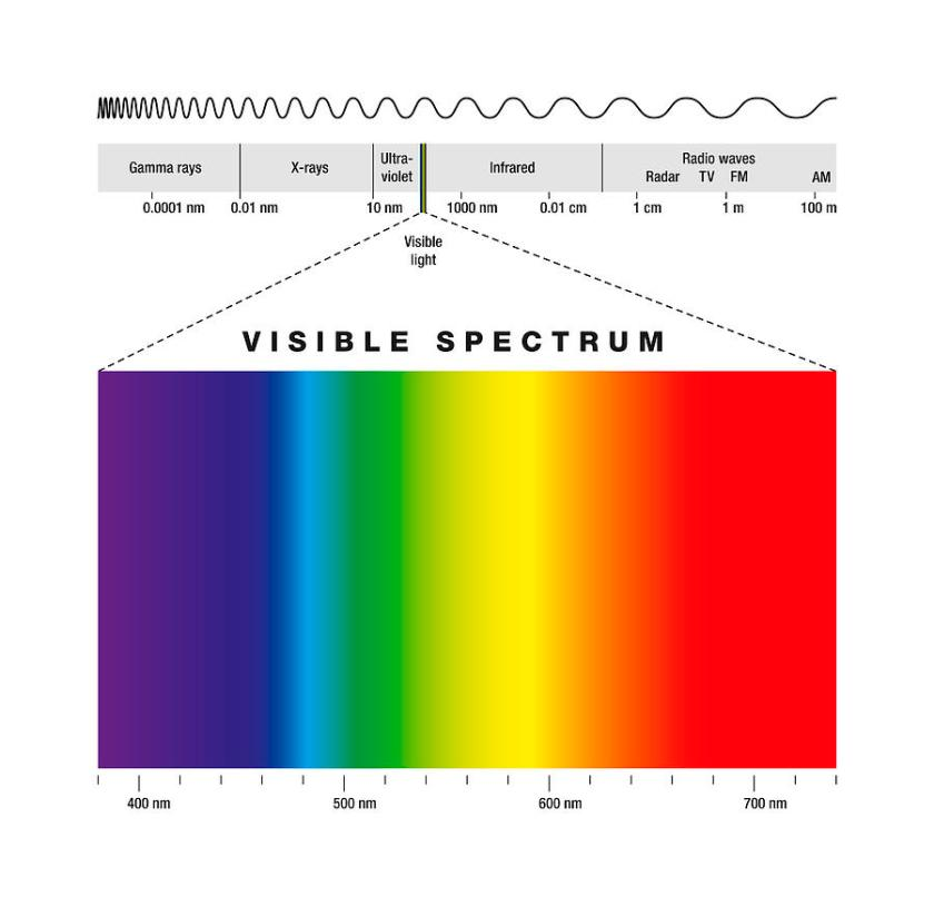 Electromagnetic Spectrum And Visible Light Digital Art by Peter ...
