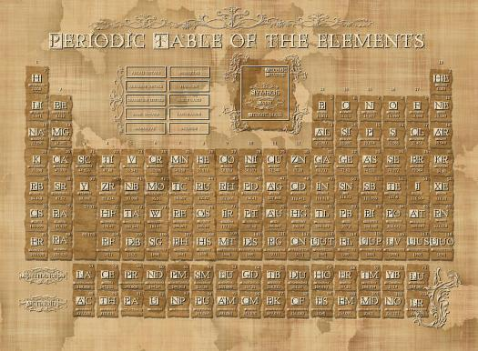 Vintage periodic table periodic diagrams science periodic table of the elements vintage 5 digital art by bekim urtaz Image collections
