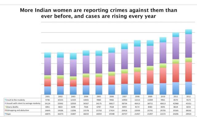 Change in statistics on the reporting of crimes against women; a major facet of Patriarchy in India