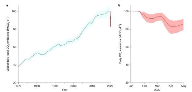 Carbon pollution levels during the pandemic dropped significantly. Image credit: Nature Climate Change/Le Quere et al