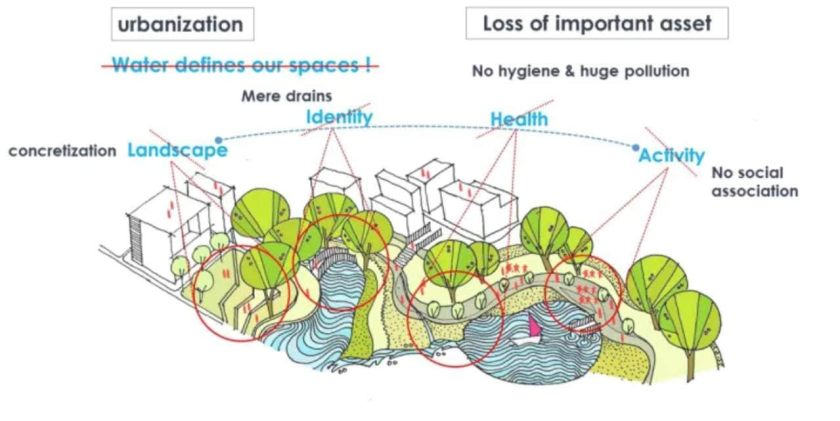 An architecture students vision for a greener Mumbai: Urban water bodies and their correlation with the citys functioning