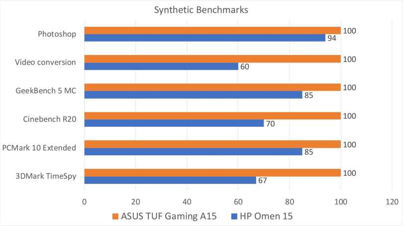 The A15 in this comparison features a Ryzen 7 CPU. HP offers a Ryzen CPU as well, and it's much cheaper than the Intel one.